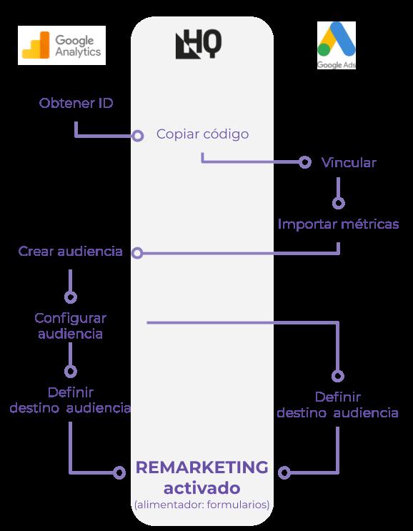 Como configurar el remarketing para hoteles en HQ